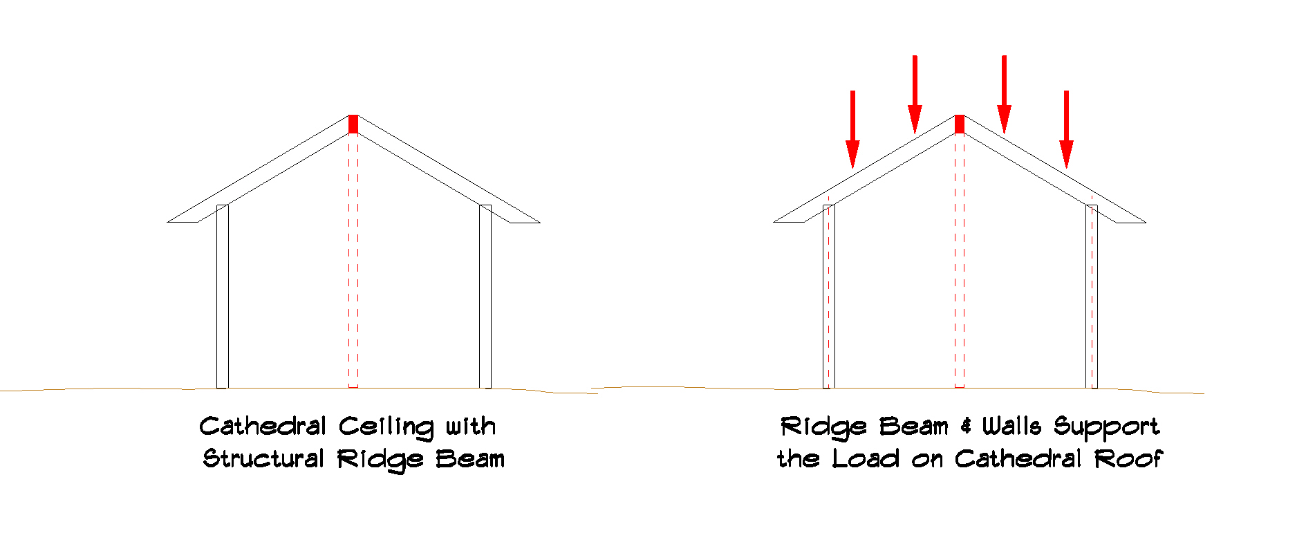 What is a Cathedral Ceiling and Why would your Porch or Sunroom want ...